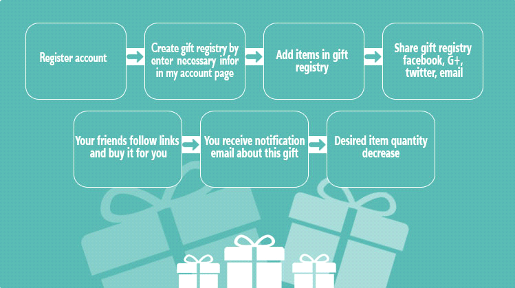 Gift registry documentation magenest confluence customer can share gift registry via facebook twitter google plus and email to friends friends follows links and buy gifts for gift registrys owner negle Image collections